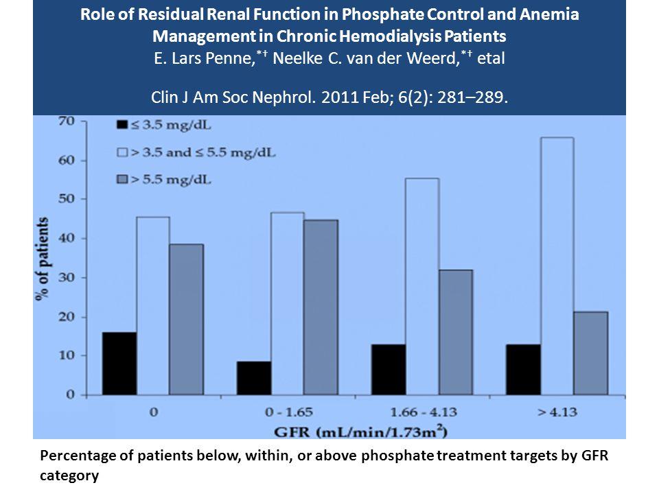 Role of Residual Renal Function in Phosphate Control and Anemia Management in Chronic Hemodialysis Patients E. Lars Penne,*† Neelke C. van der Weerd,*† etal Clin J Am Soc Nephrol. 2011 Feb; 6(2): 281–289.