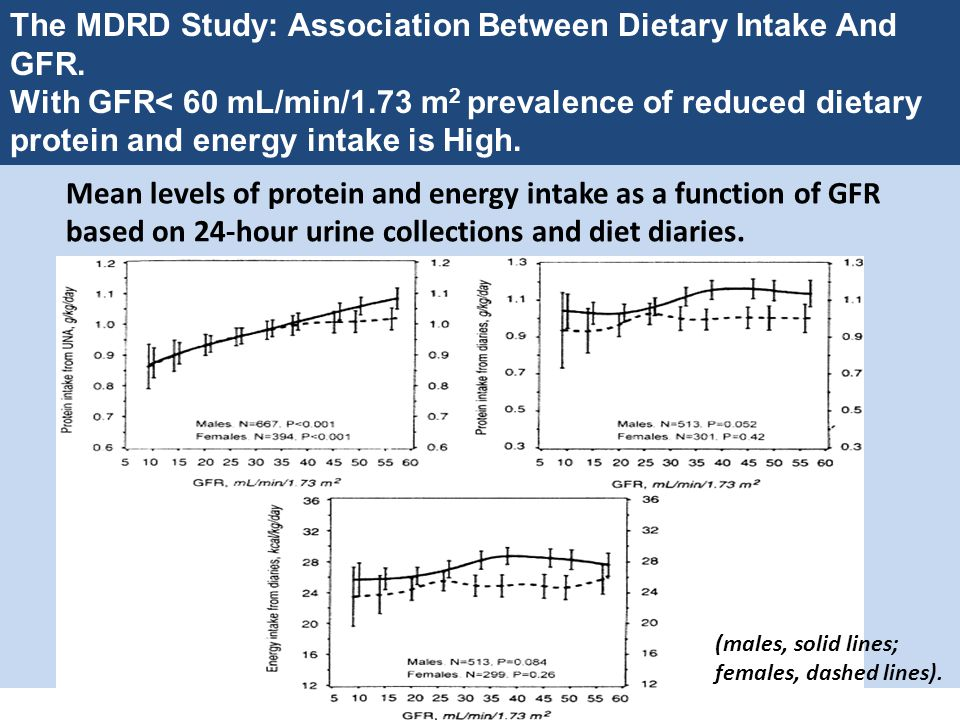The MDRD Study: Association Between Dietary Intake And GFR.