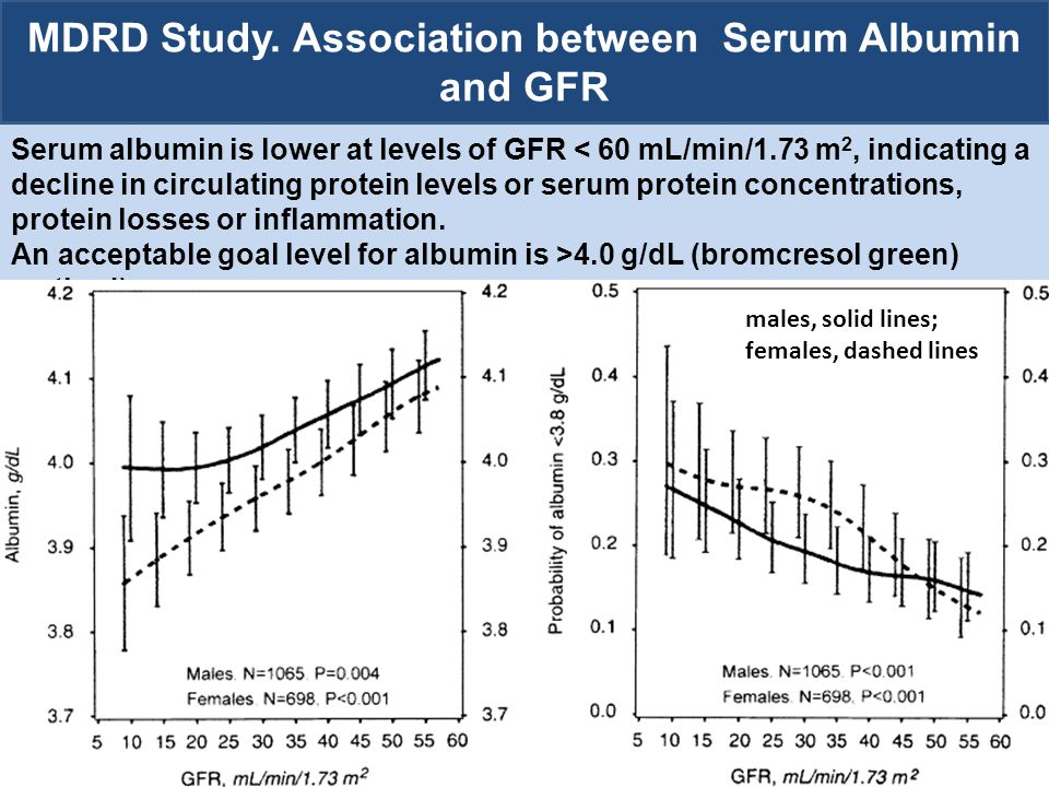 MDRD Study. Association between Serum Albumin and GFR