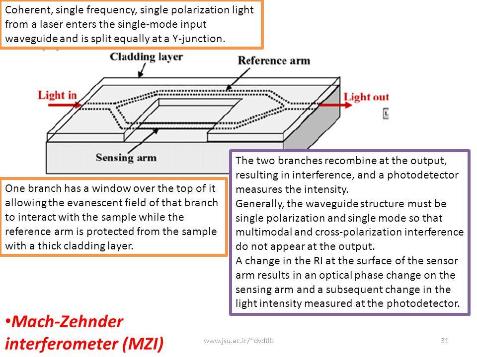 Mach-Zehnder interferometer (MZI)