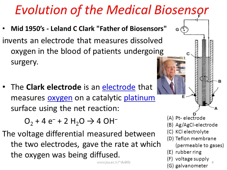Evolution of the Medical Biosensor