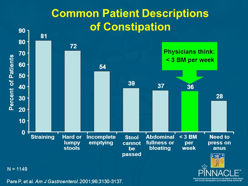 Common Patient Descriptions of Constipation