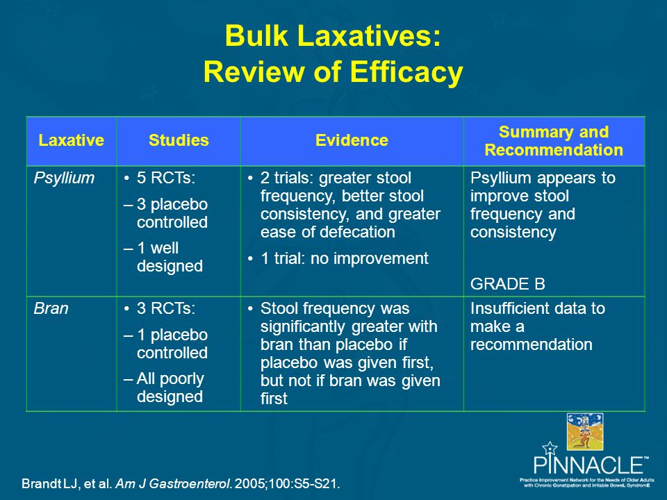 Bulk Laxatives: Review of Efficacy