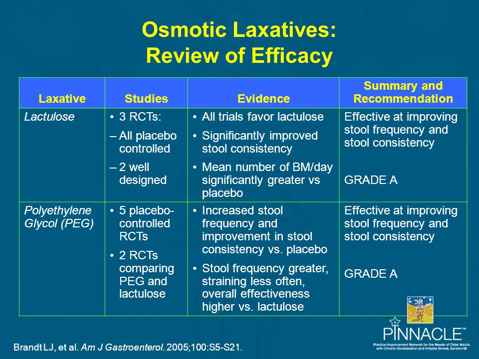 Osmotic Laxatives: Review of Efficacy