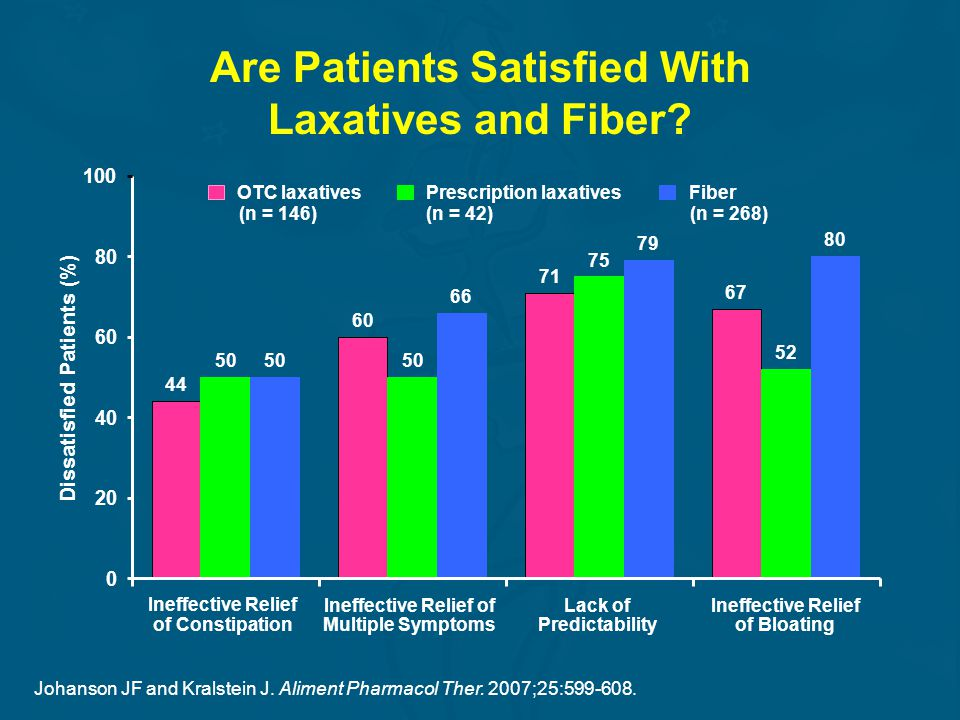Are Patients Satisfied With Laxatives and Fiber
