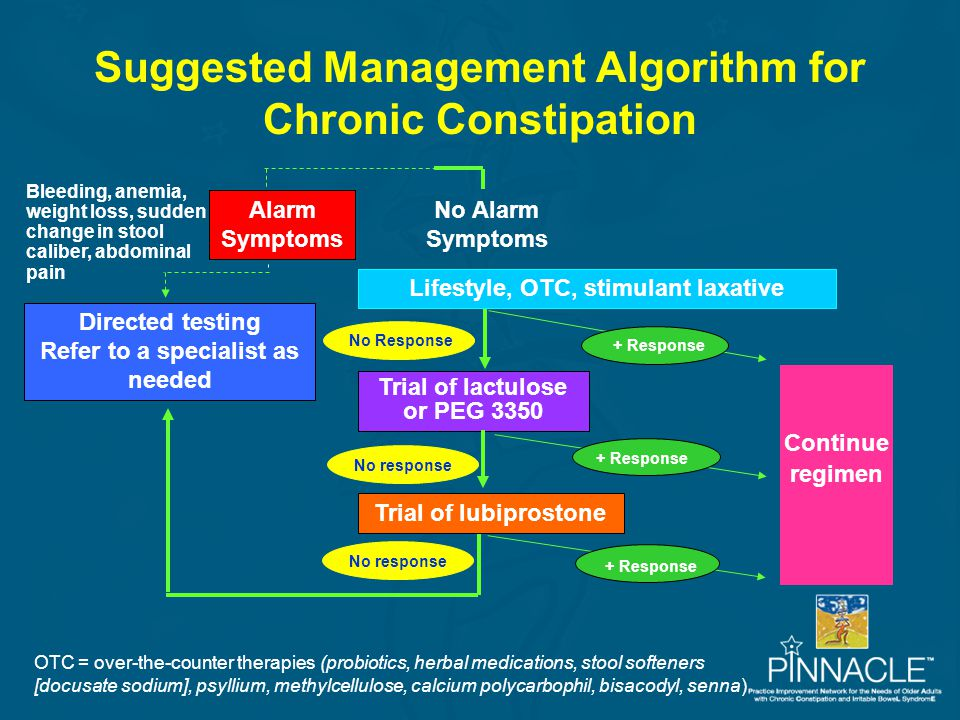 Suggested Management Algorithm for Chronic Constipation