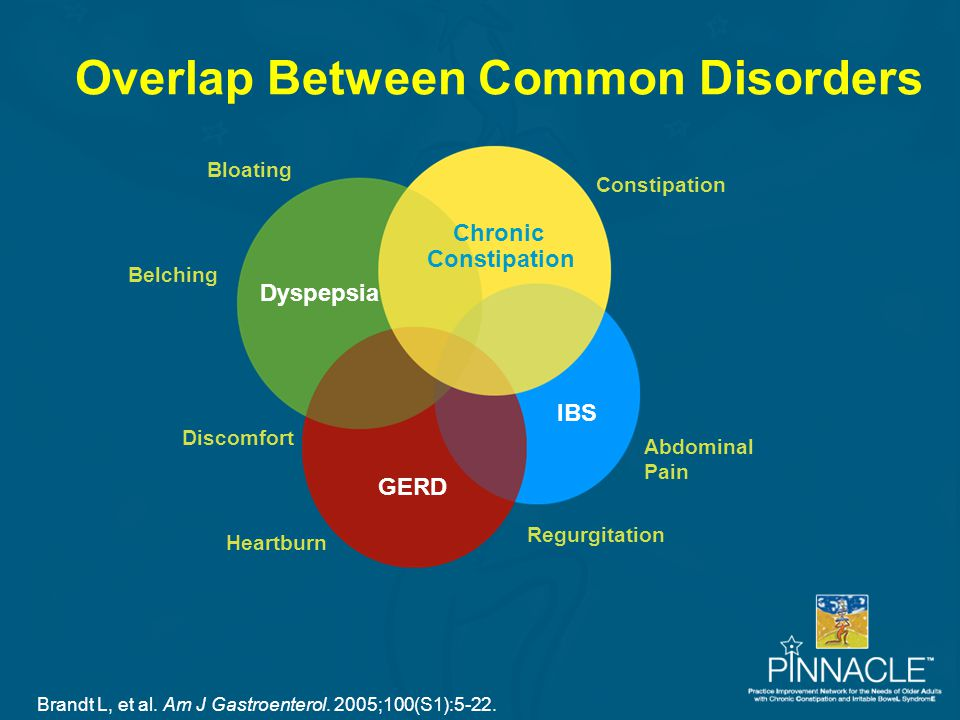 Overlap Between Common Disorders