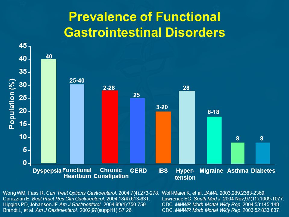 Prevalence of Functional Gastrointestinal Disorders