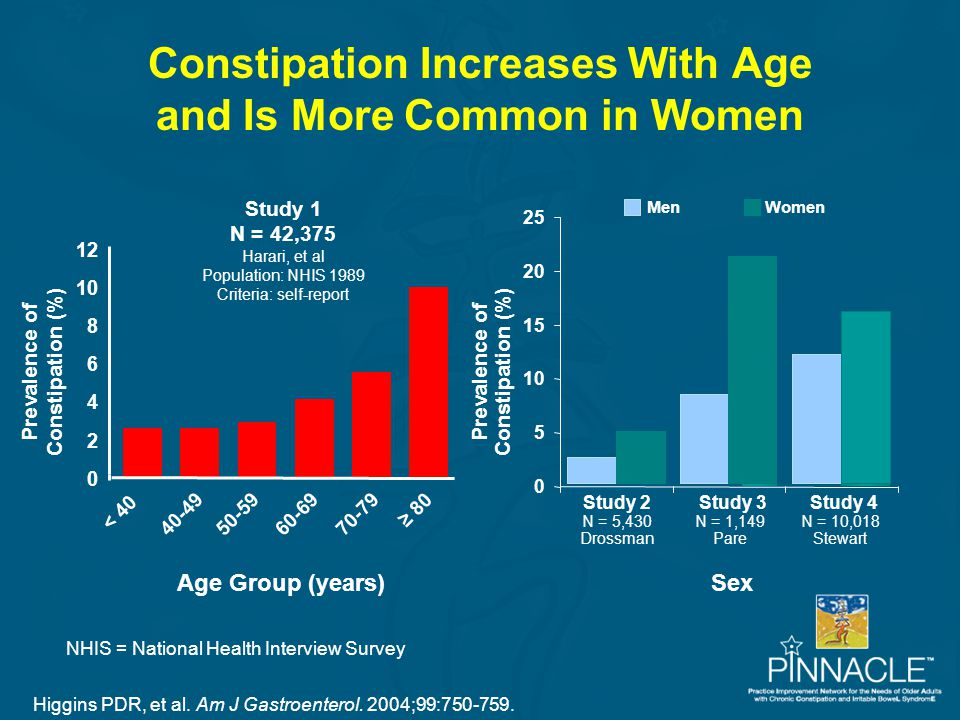 Constipation Increases With Age and Is More Common in Women