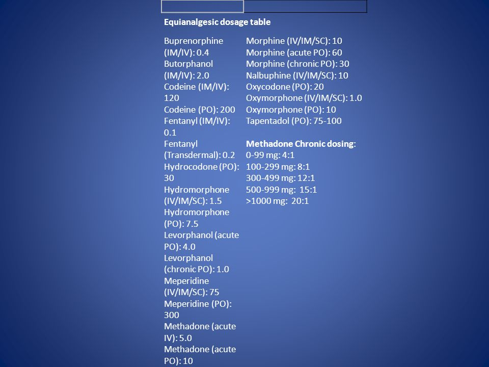 Equianalgesic dosage table