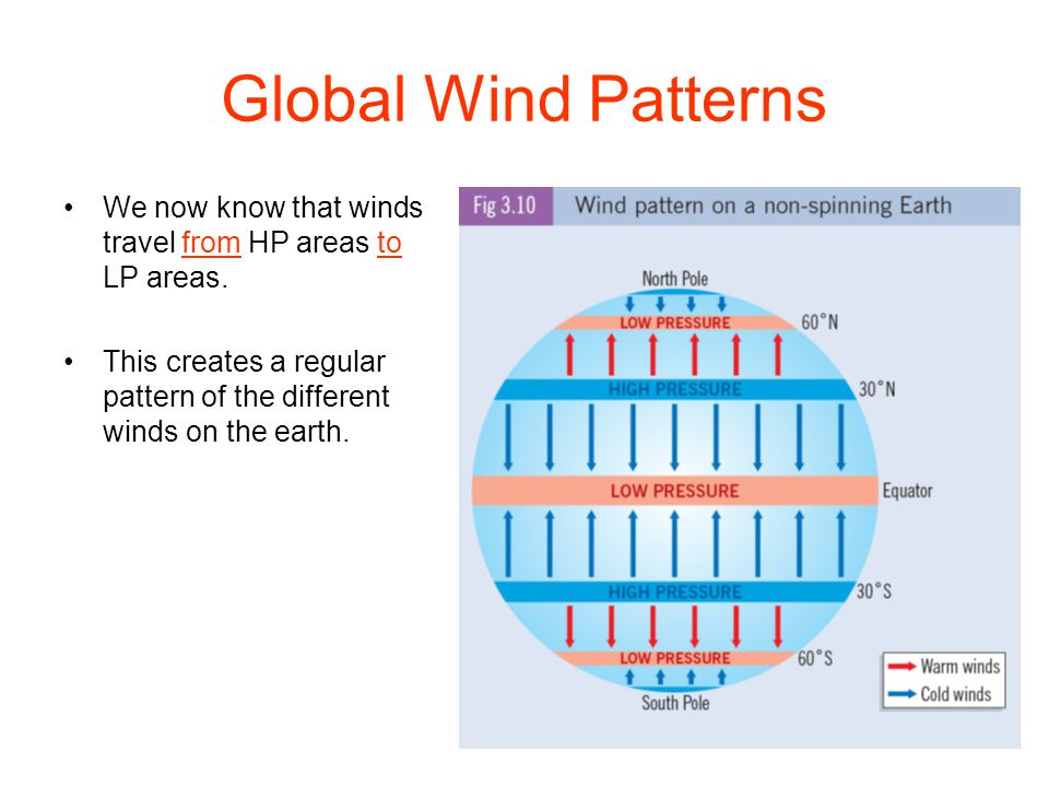 Global Wind Patterns We now know that winds travel from HP areas to LP areas.