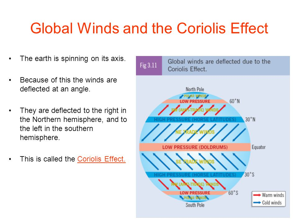 Global Winds and the Coriolis Effect