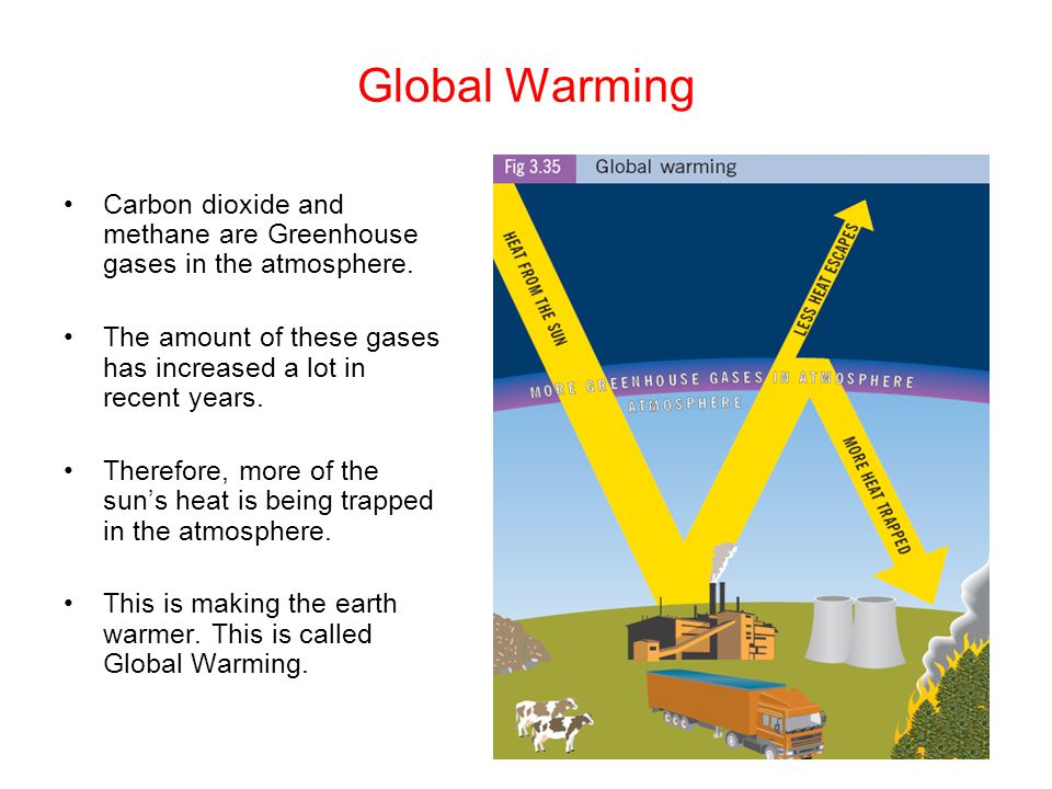 Global Warming Carbon dioxide and methane are Greenhouse gases in the atmosphere. The amount of these gases has increased a lot in recent years.