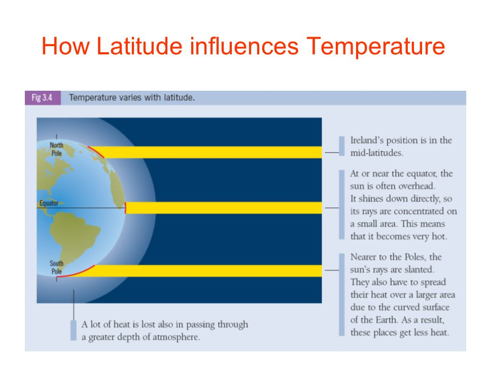 How Latitude influences Temperature