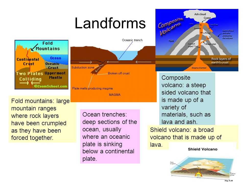 Landforms Composite volcano: a steep sided volcano that is made up of a variety of materials, such as lava and ash.