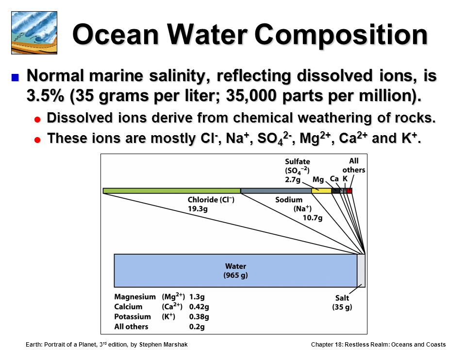 Ocean Water Composition