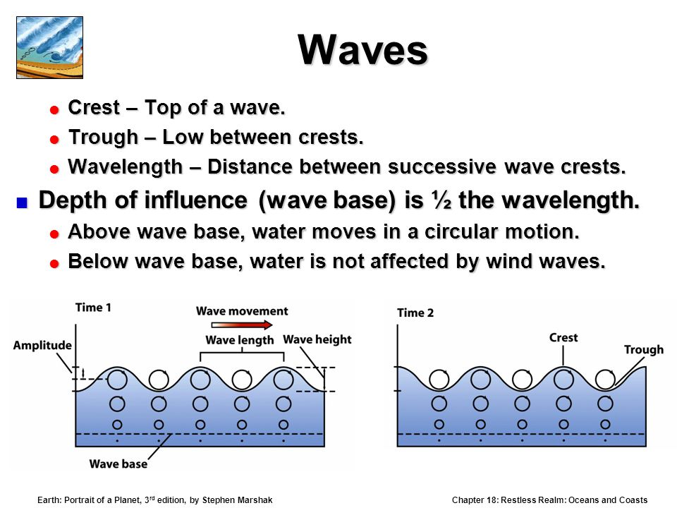 Waves Depth of influence (wave base) is ½ the wavelength.