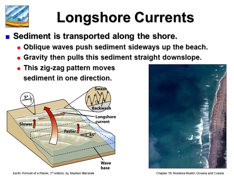 Longshore Currents Sediment is transported along the shore.