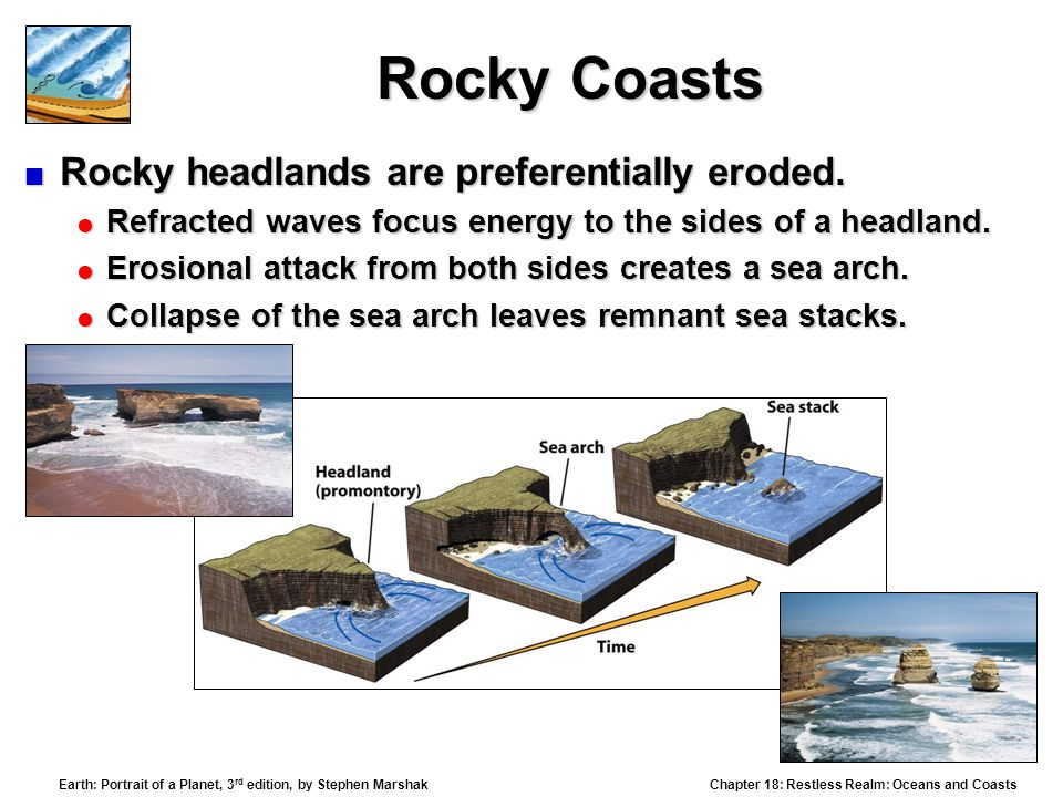 Rocky Coasts Rocky headlands are preferentially eroded.
