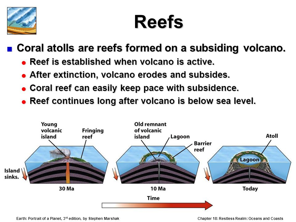 Reefs Coral atolls are reefs formed on a subsiding volcano.