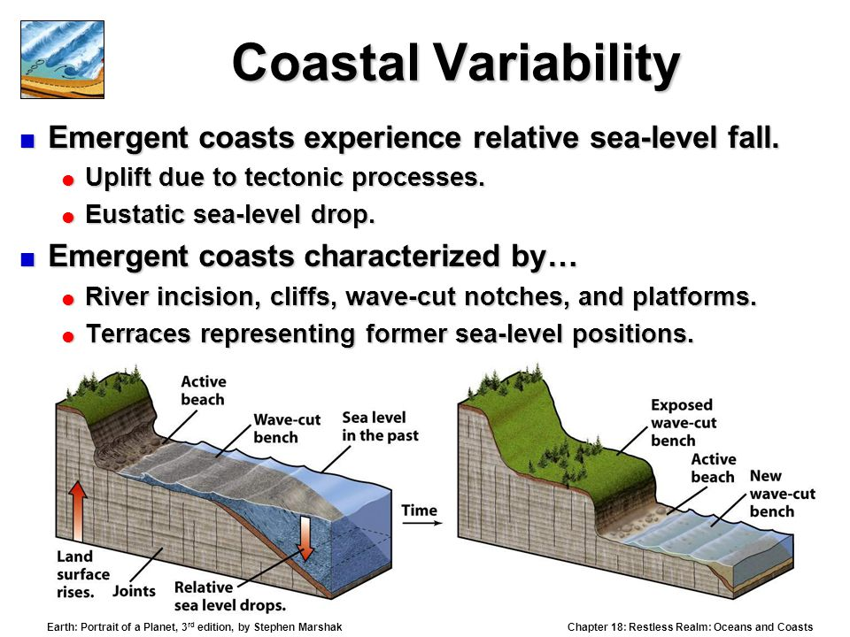 Coastal Variability Emergent coasts experience relative sea-level fall. Uplift due to tectonic processes.