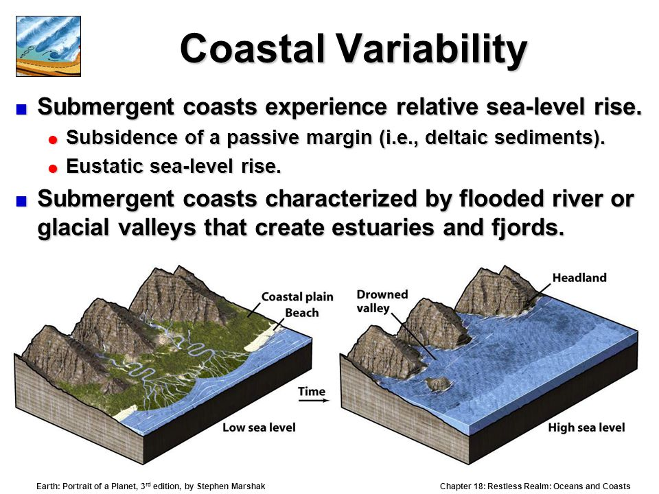 Coastal Variability Submergent coasts experience relative sea-level rise. Subsidence of a passive margin (i.e., deltaic sediments).
