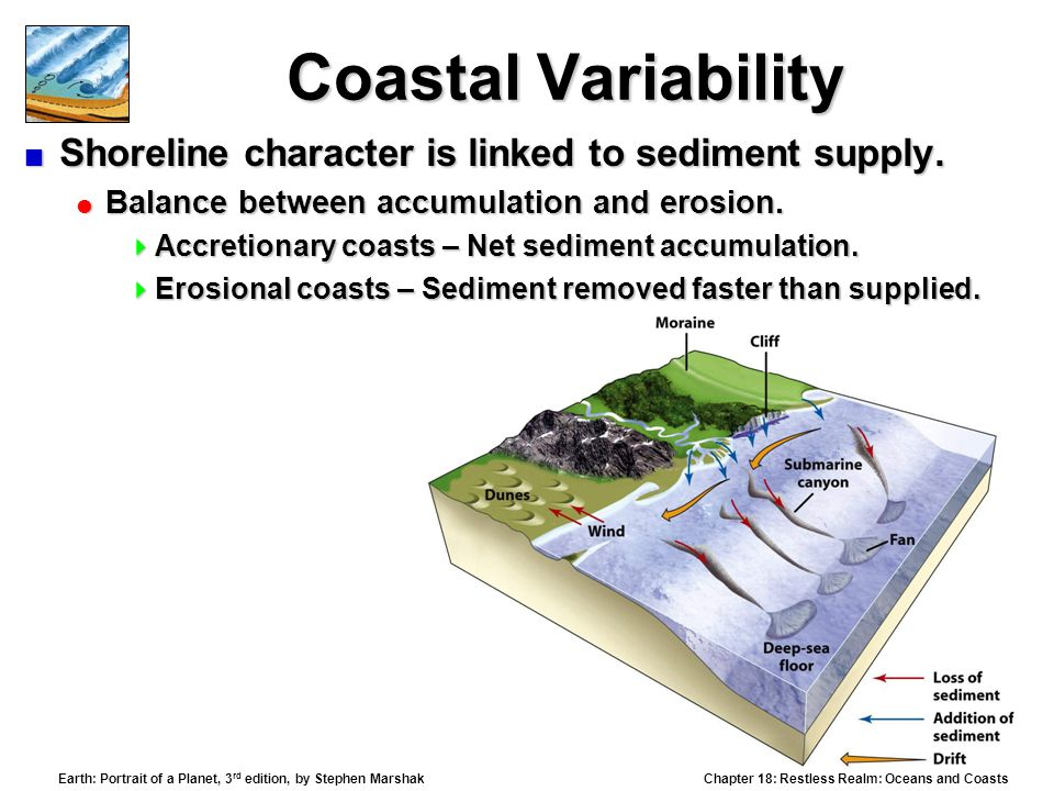 Coastal Variability Shoreline character is linked to sediment supply.