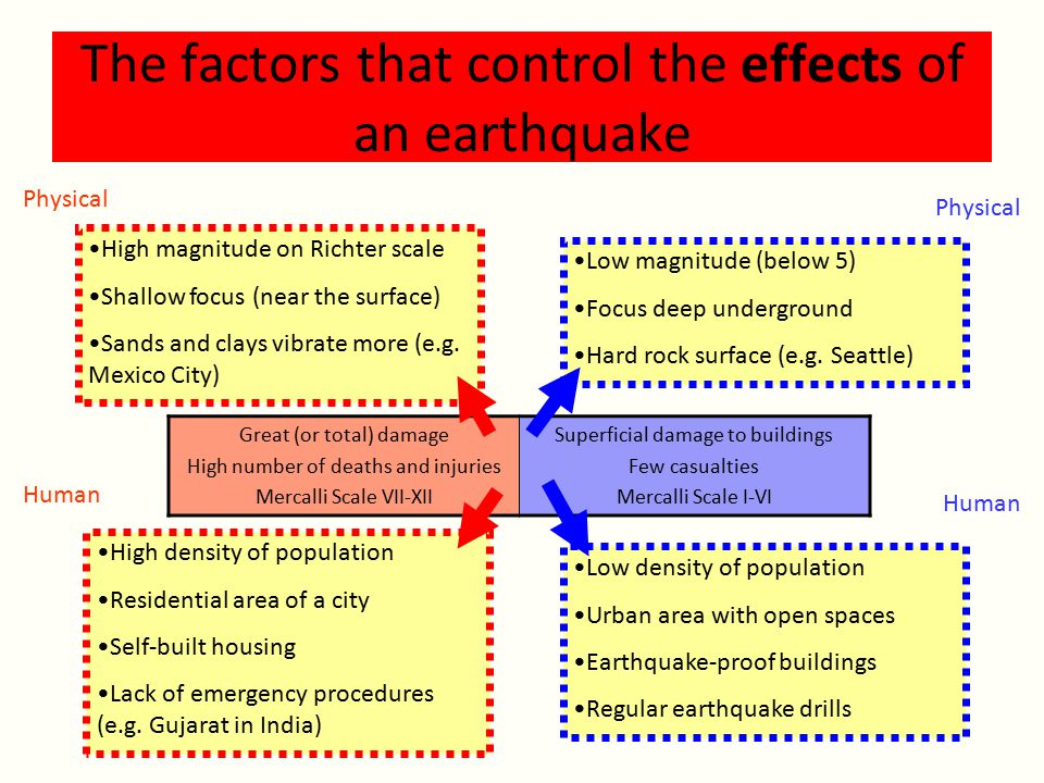 The factors that control the effects of an earthquake