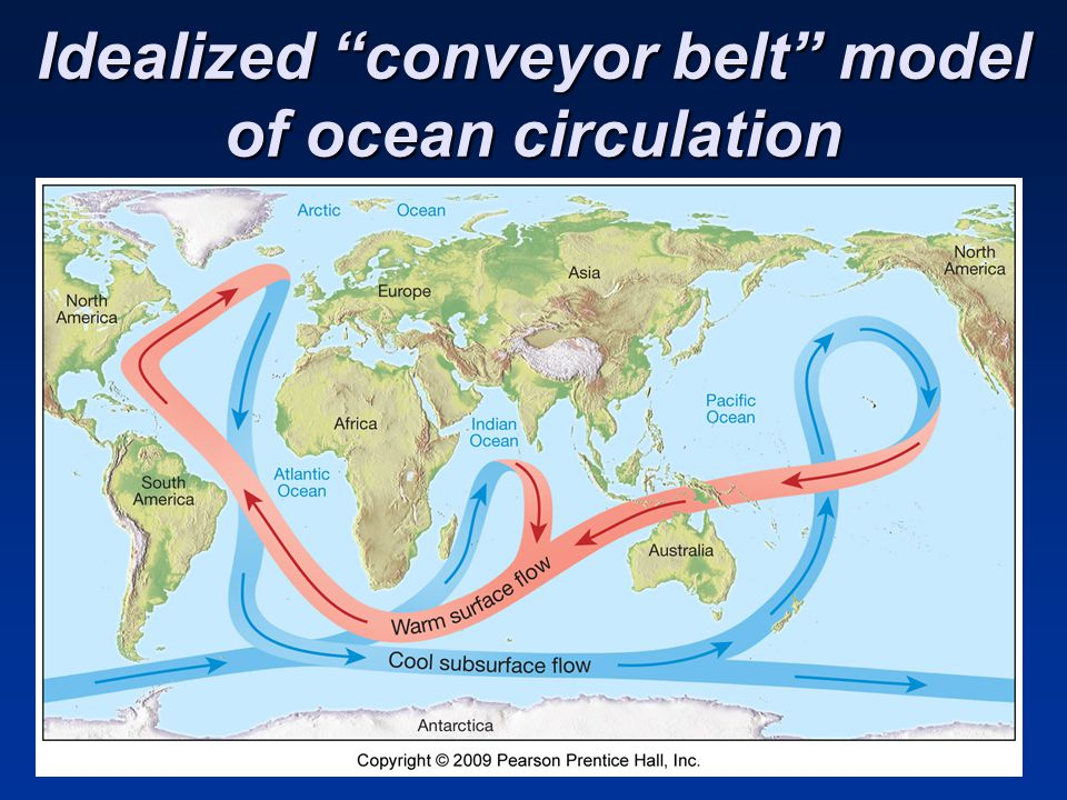 Idealized conveyor belt model of ocean circulation