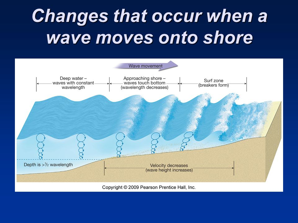 Changes that occur when a wave moves onto shore