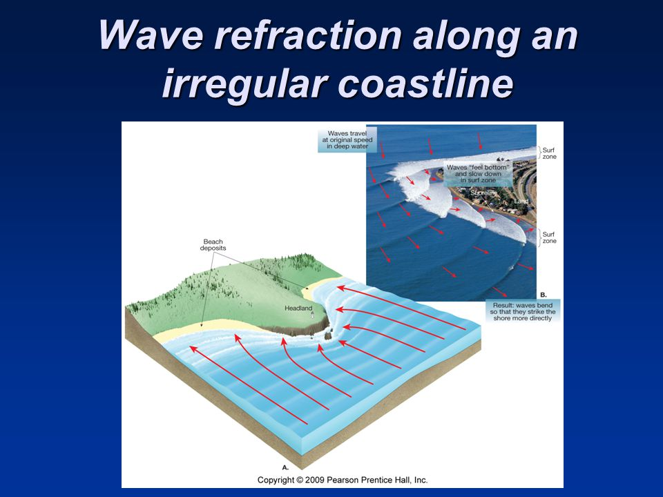 Wave refraction along an irregular coastline