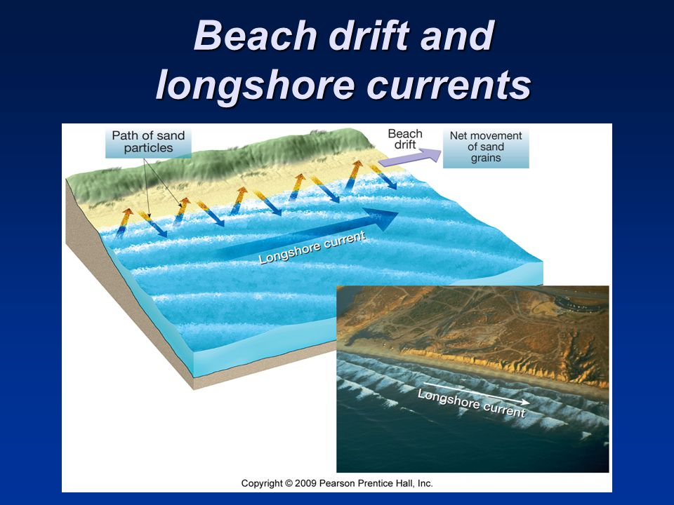 Beach drift and longshore currents