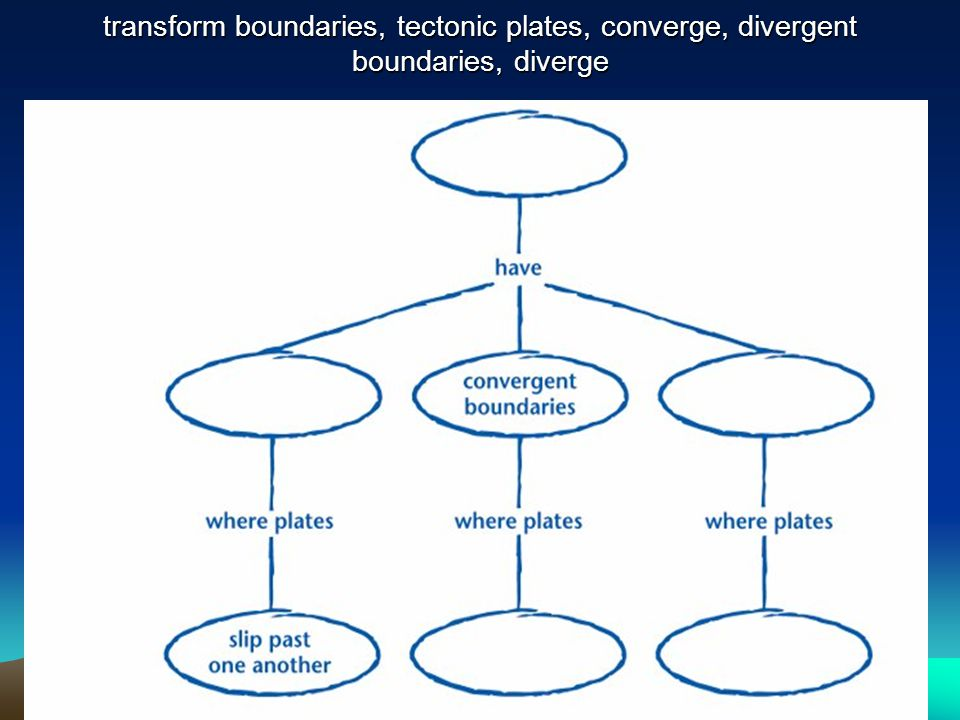 transform boundaries, tectonic plates, converge, divergent boundaries, diverge