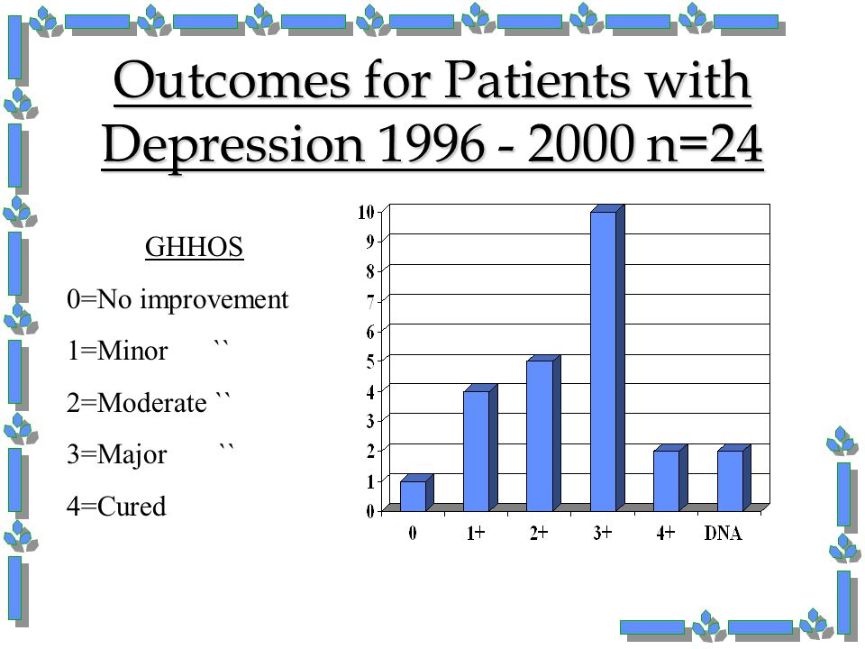 Outcomes for Patients with Depression 1996 - 2000 n=24