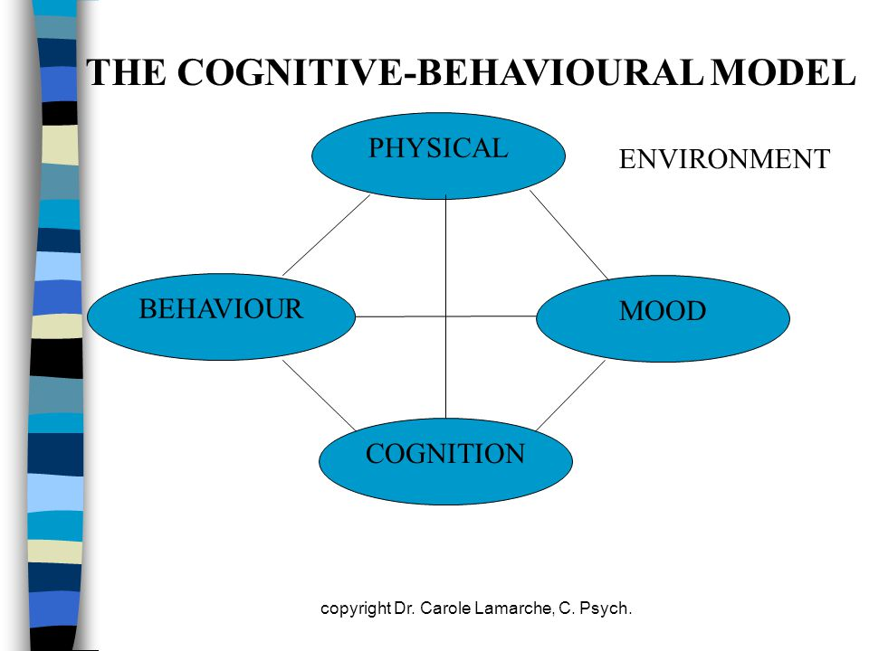 THE COGNITIVE-BEHAVIOURAL MODEL