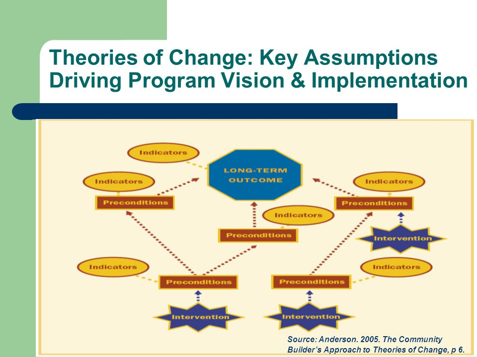 Theories of Change: Key Assumptions Driving Program Vision & Implementation