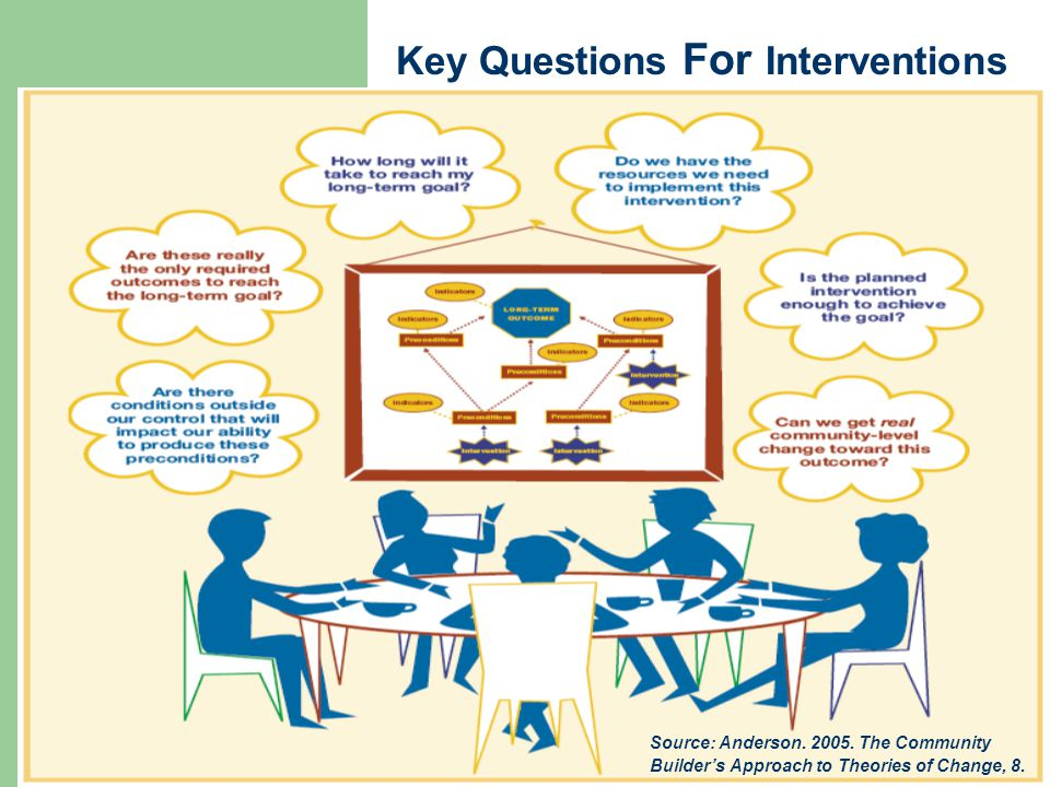 Key Questions For Interventions