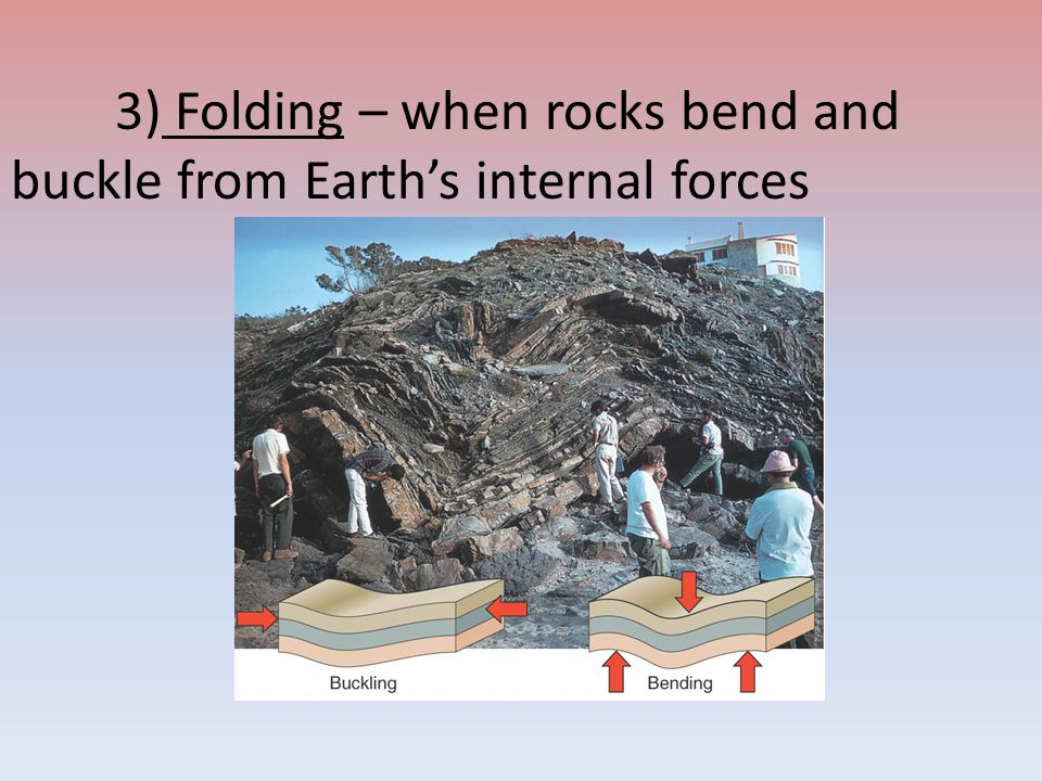3) Folding – when rocks bend and buckle from Earth's internal forces