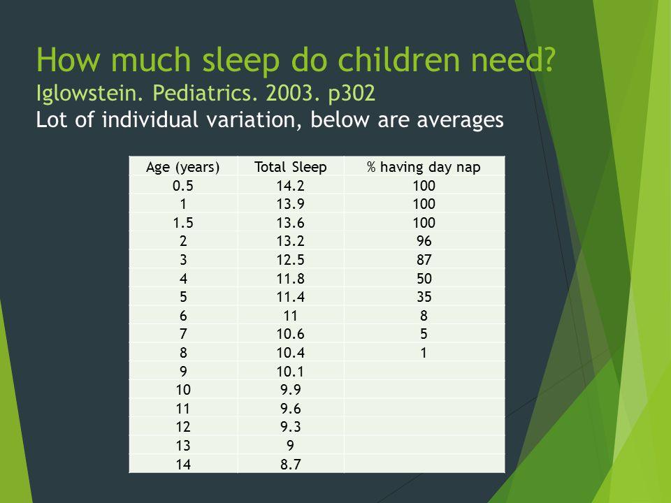 How much sleep do children need. Iglowstein. Pediatrics. 2003