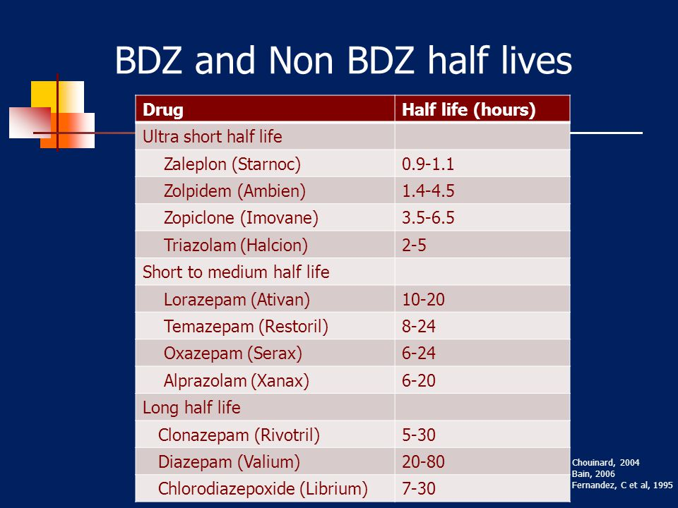 BDZ and Non BDZ half lives