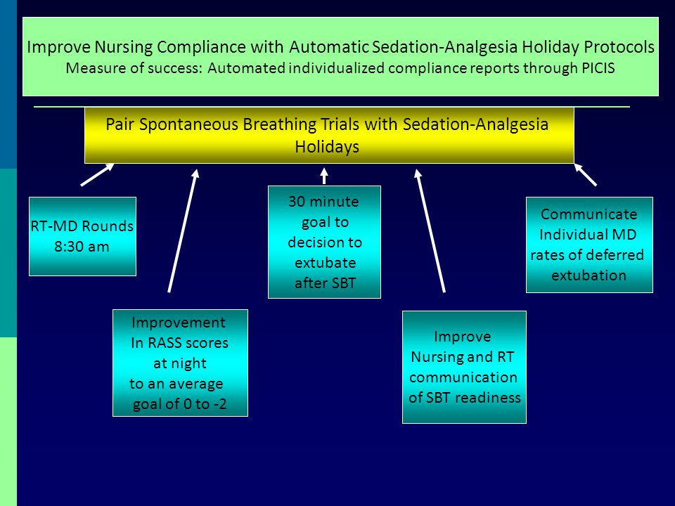 Pair Spontaneous Breathing Trials with Sedation-Analgesia