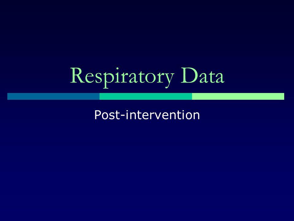 Respiratory Data Post-intervention