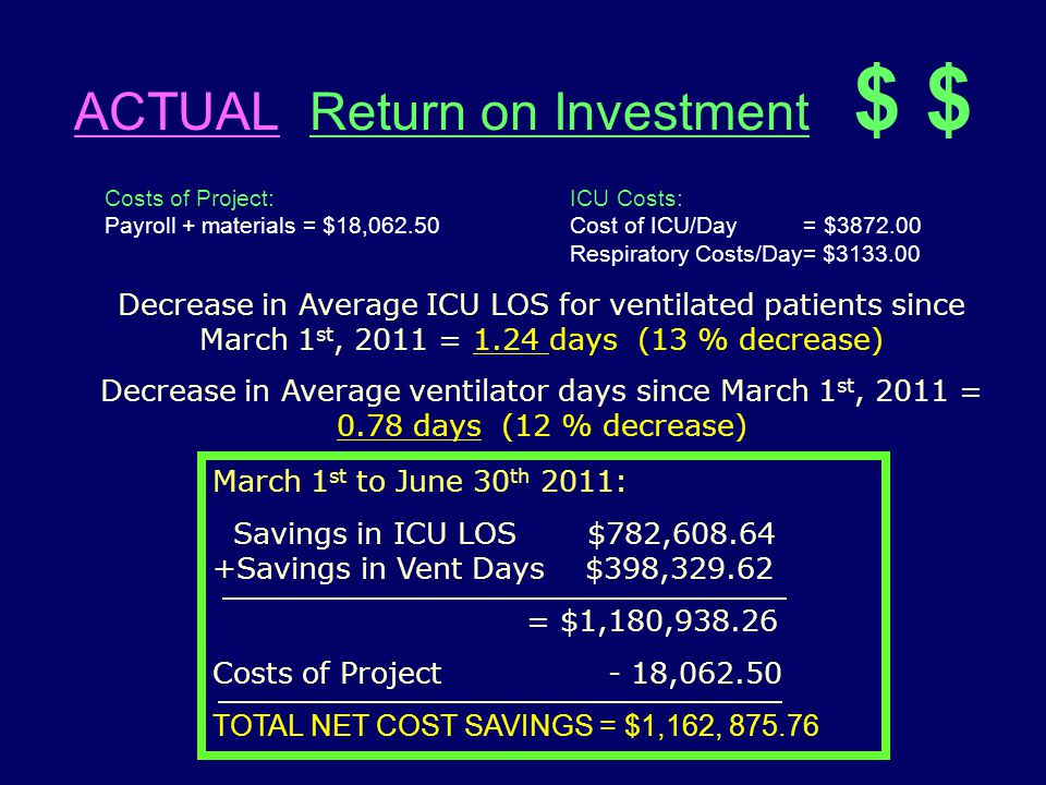ACTUAL Return on Investment $ $