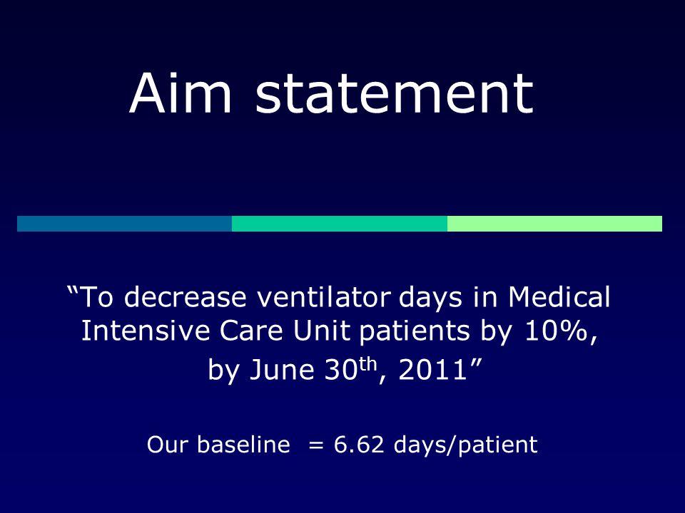 Our baseline = 6.62 days/patient
