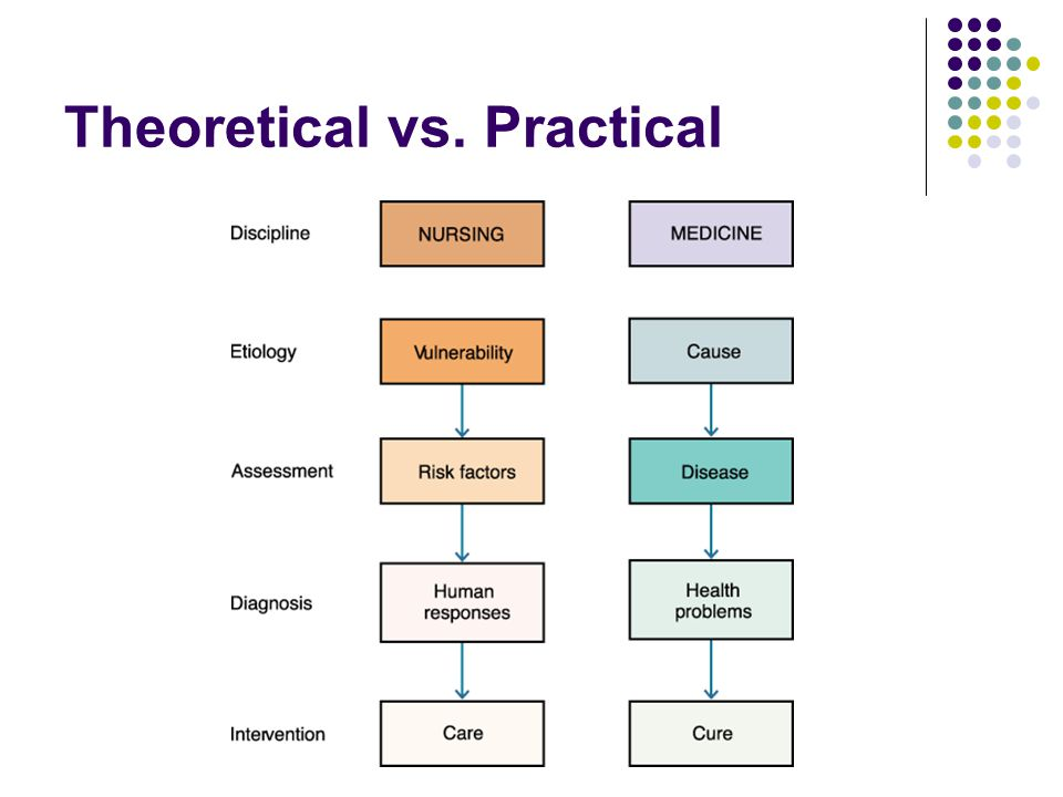 Theoretical vs. Practical