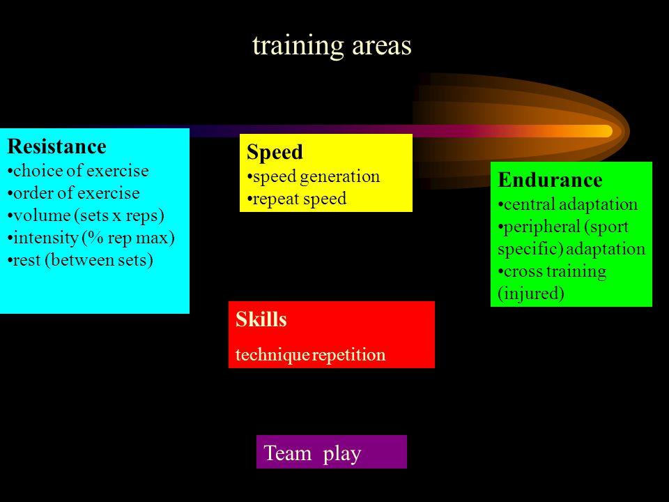 training areas Resistance Speed Endurance Skills Team play