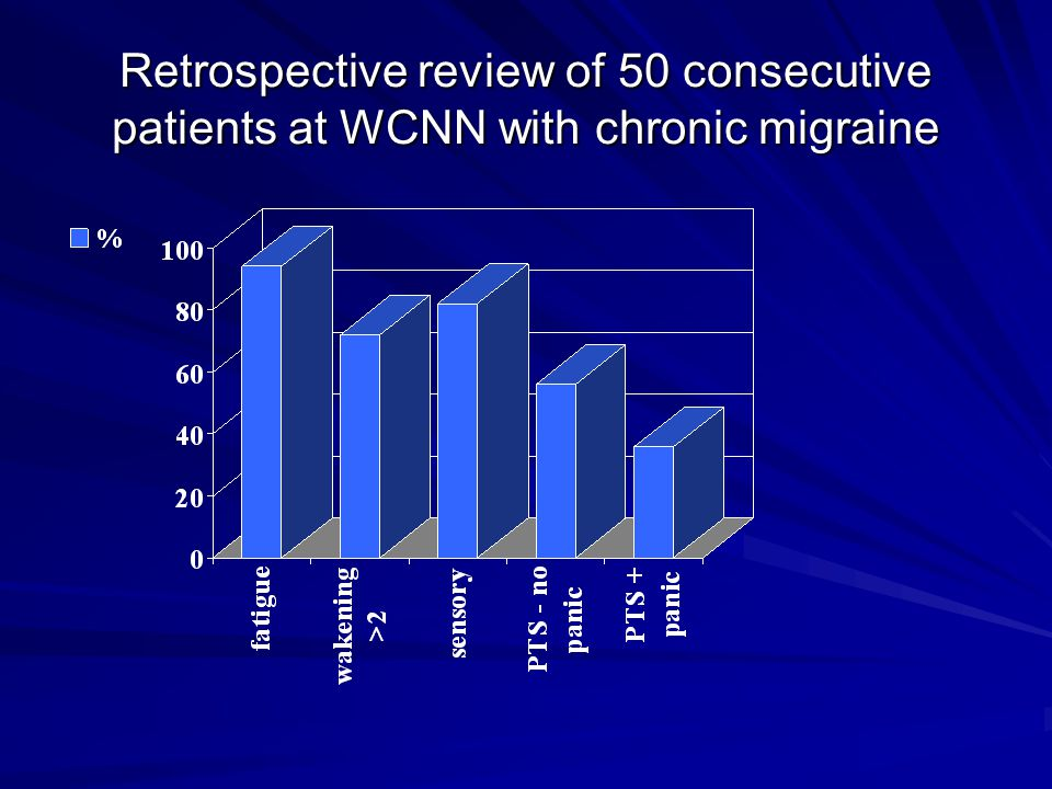 Retrospective review of 50 consecutive patients at WCNN with chronic migraine