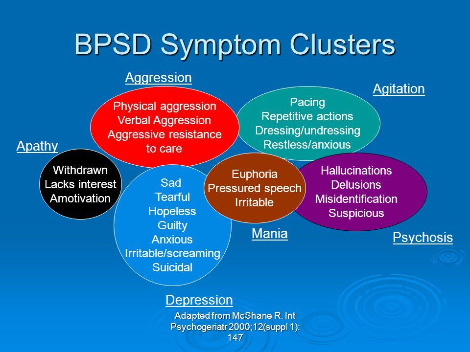 BPSD Symptom Clusters Aggression Agitation Apathy Mania Psychosis