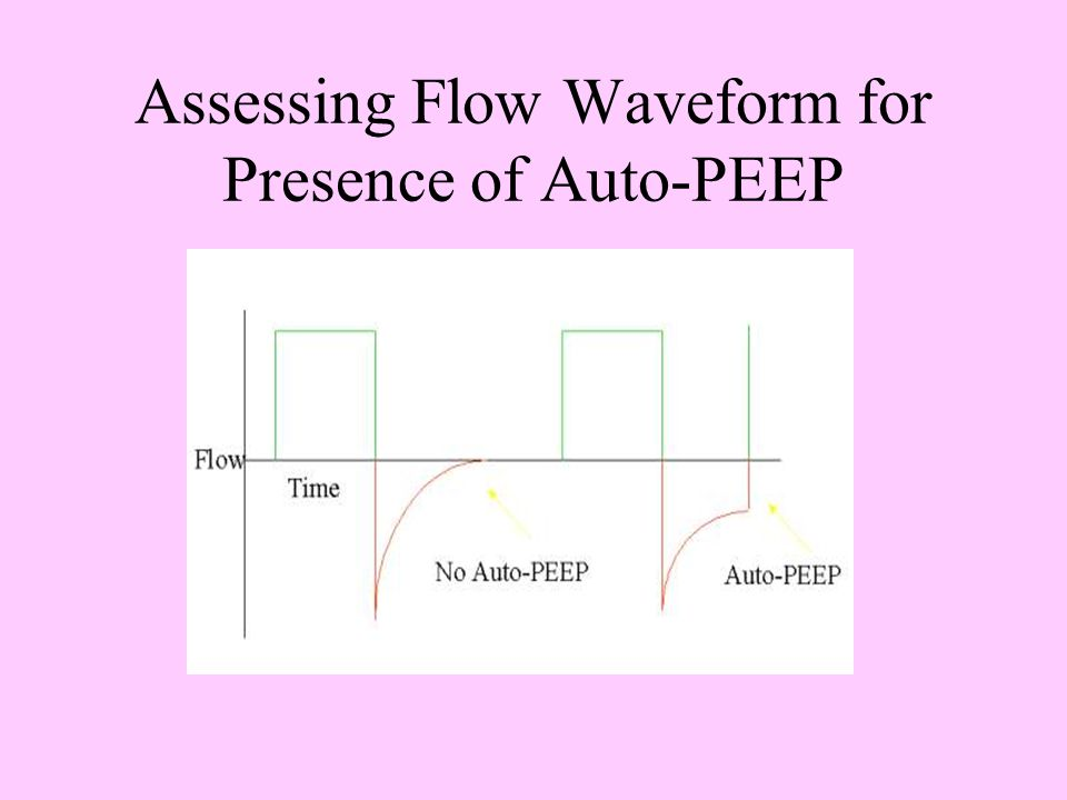 Assessing Flow Waveform for Presence of Auto-PEEP