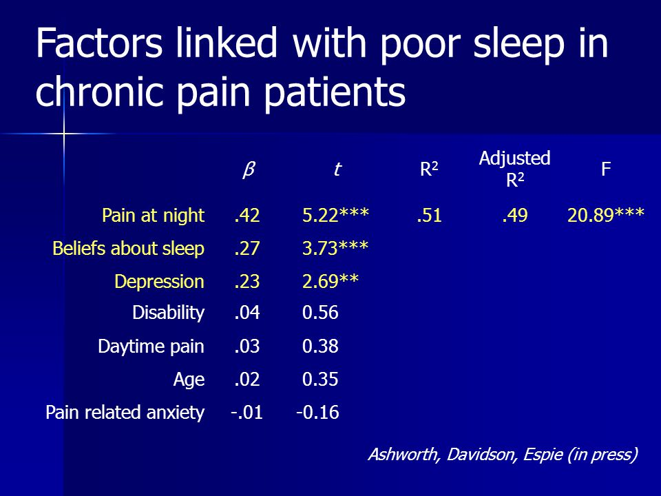Factors linked with poor sleep in chronic pain patients